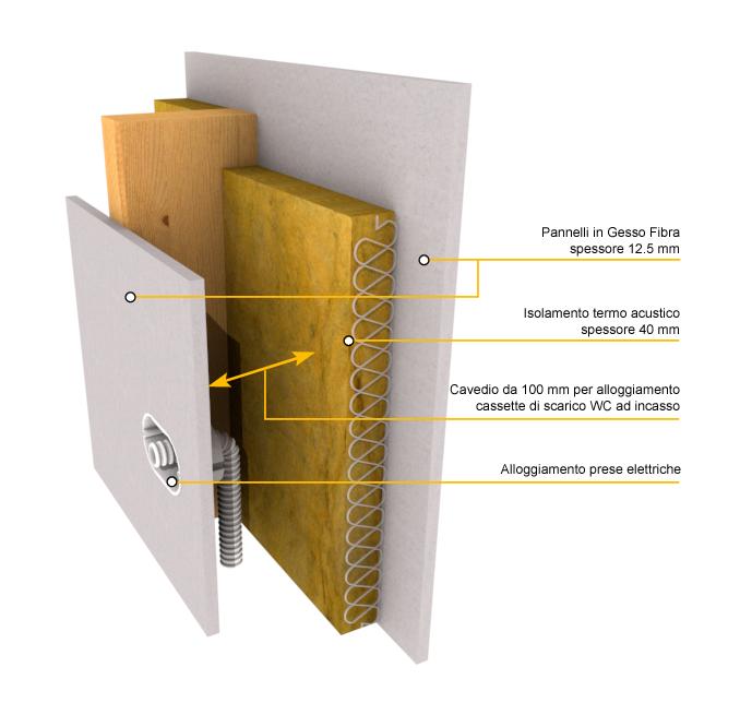 Pareti interne architettura lamellare - Isolare parete interna a nord ...