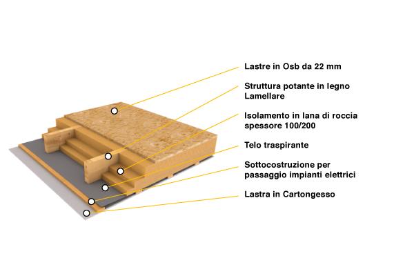 Solai interpiano architettura lamellare for Pannelli in legno lamellare prezzi