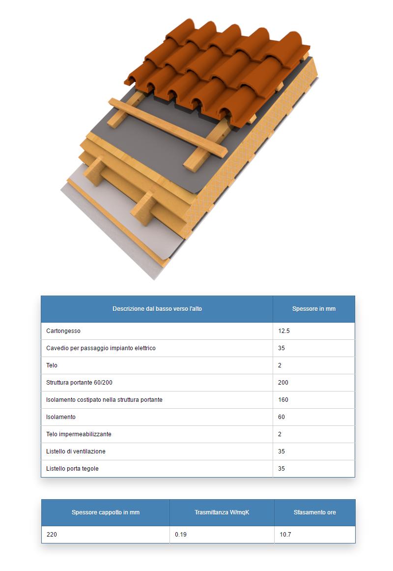 Solai copertura inclinati elementi casa in legno