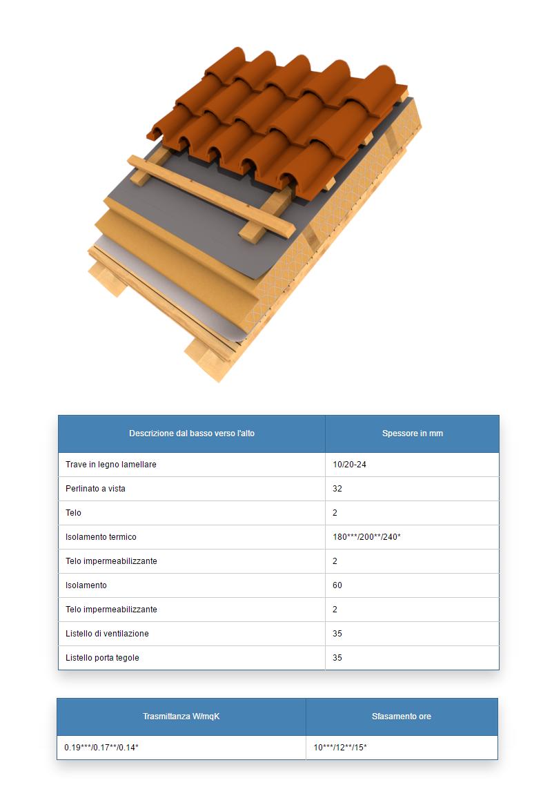 Solai copertura inclinati travi perline casa in legno
