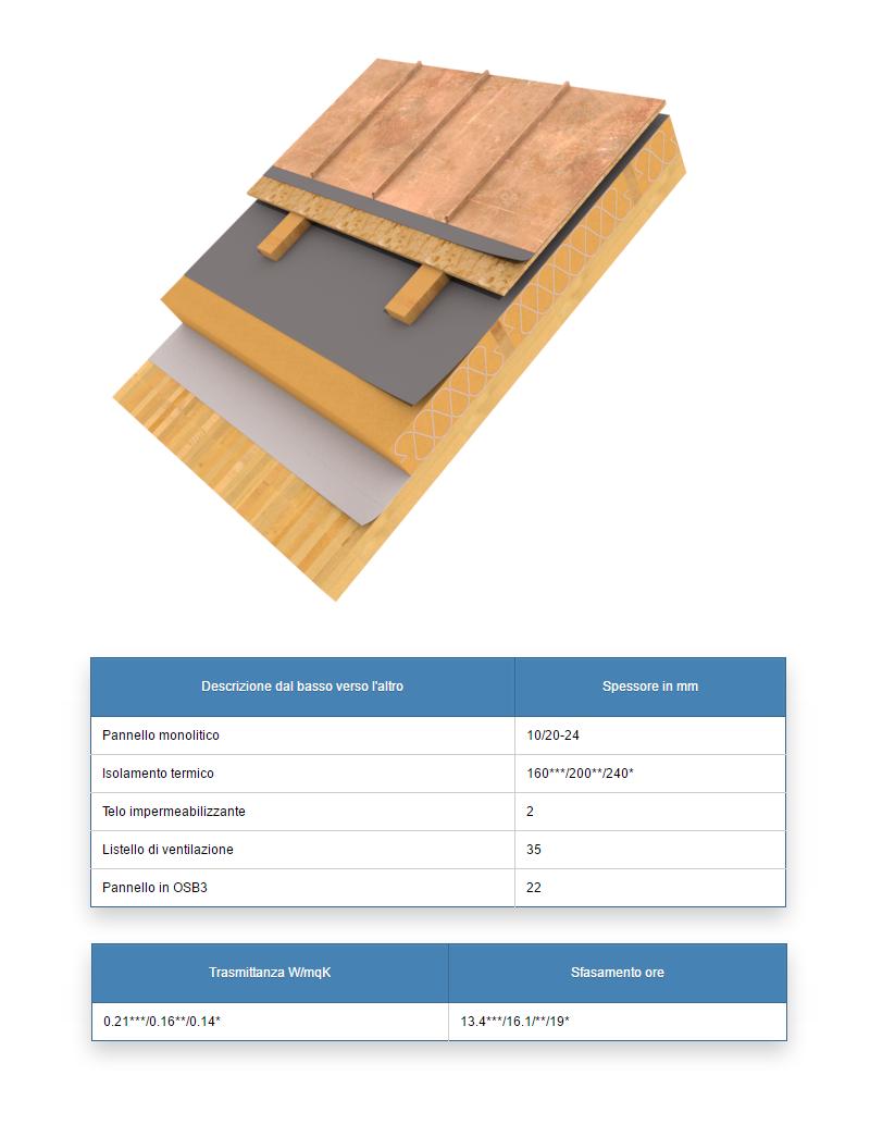 Solai di copertura inclinati monolitici casa in legno